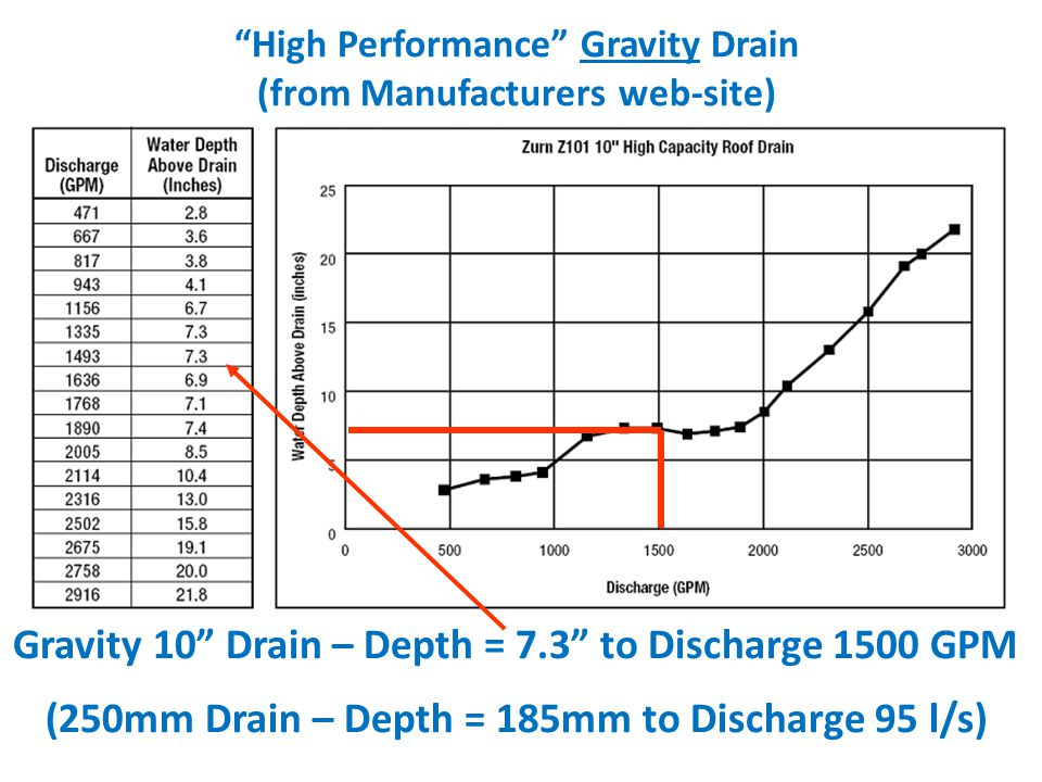 Gravity 10 Drain – Depth = 7.3 to Discharge 1500 GPM