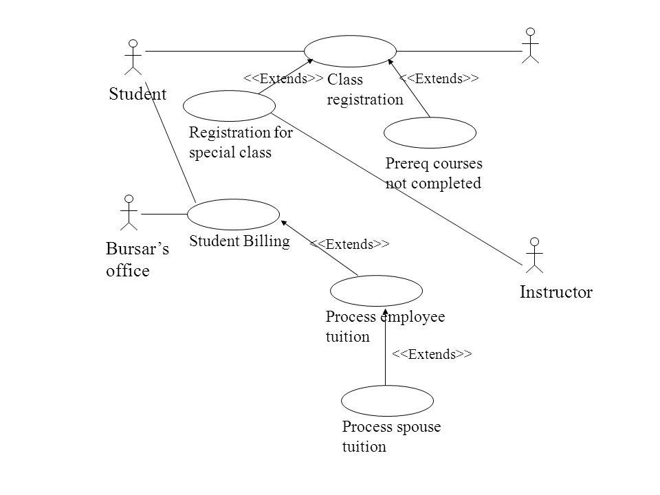 Student Bursar's office Instructor Class registration Registration for