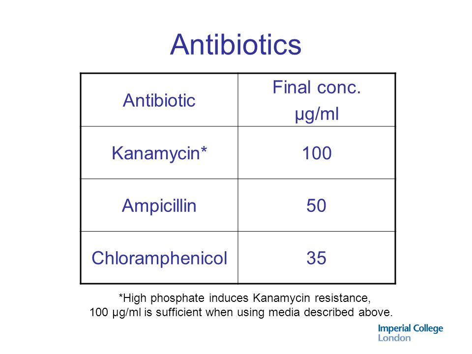 Antibiotics Antibiotic Final conc. µg/ml Kanamycin* 100 Ampicillin 50
