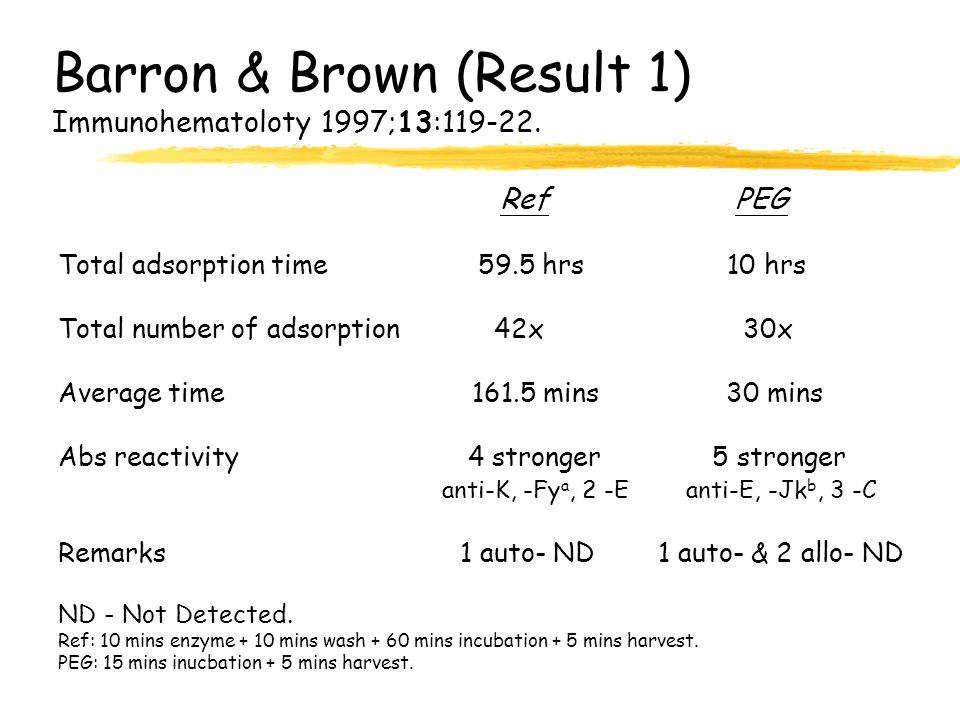 Barron & Brown (Result 1) Immunohematoloty 1997;13:119-22.