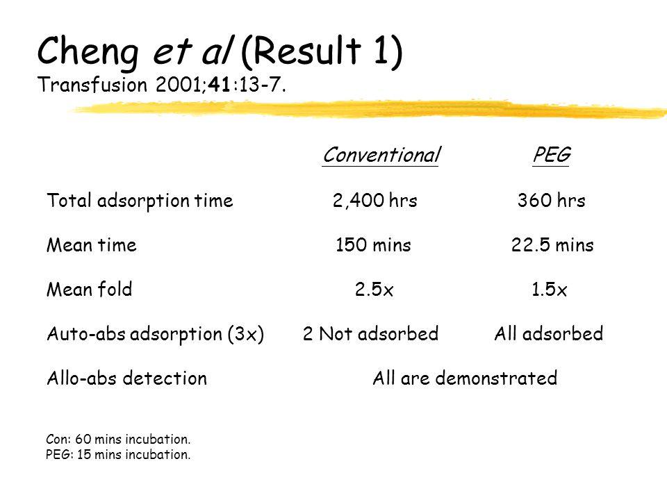 Cheng et al (Result 1) Transfusion 2001;41:13-7.