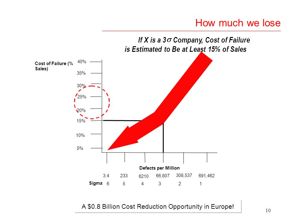 A $0.8 Billion Cost Reduction Opportunity in Europe!