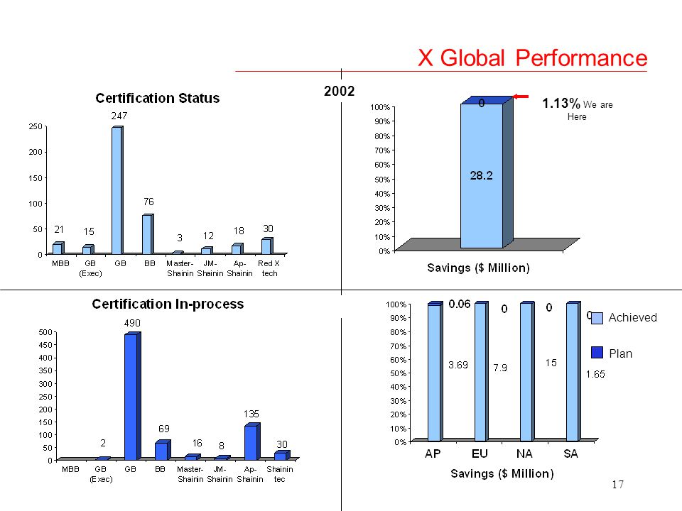 X Global Performance 2002 1.13% We are Here Achieved