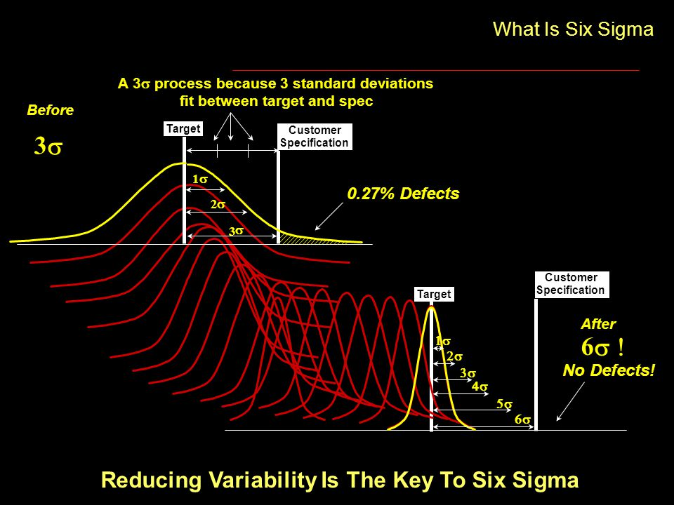 Reducing Variability Is The Key To Six Sigma