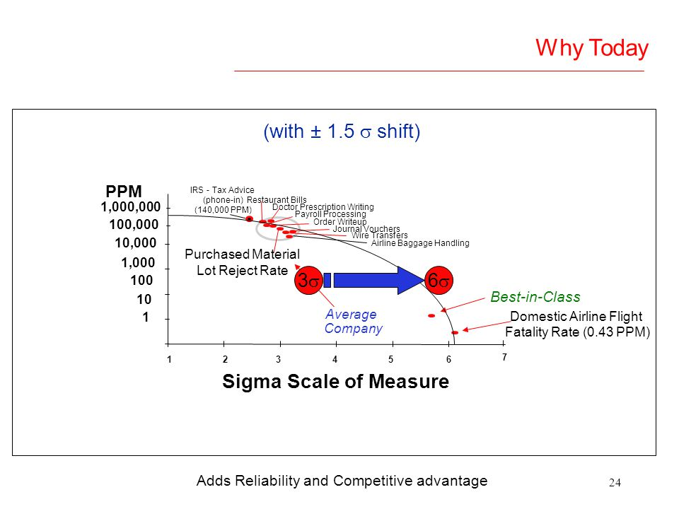 Why Today (with ± 1.5  shift) Sigma Scale of Measure 3 6 PPM
