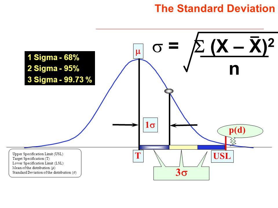 s = S (X – X)2 n The Standard Deviation 3s m 1s p(d) T USL
