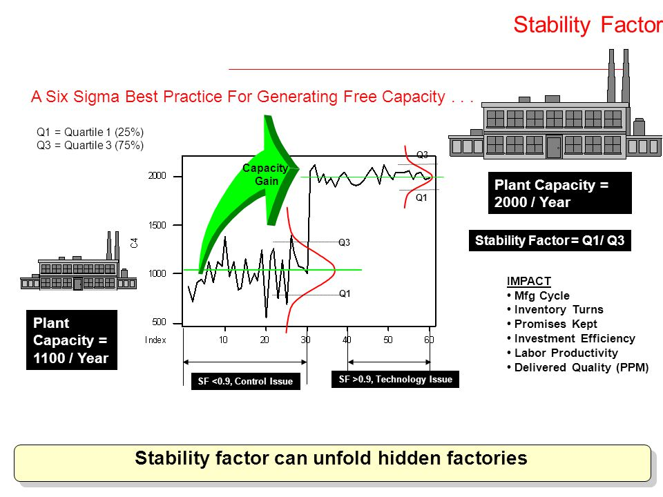 Stability Factor Stability factor can unfold hidden factories