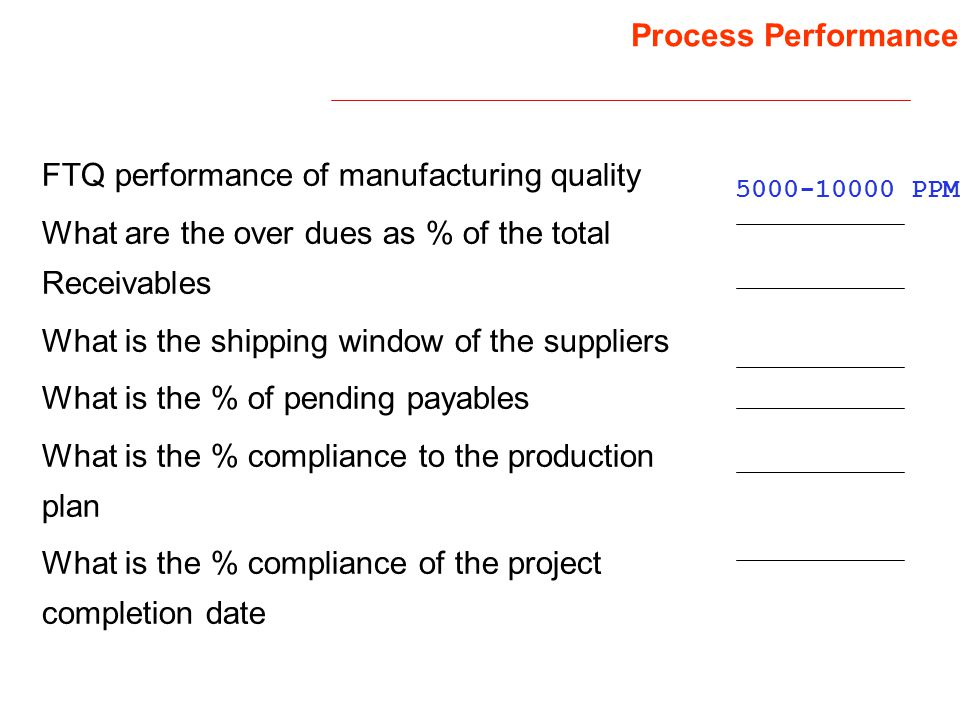 FTQ performance of manufacturing quality