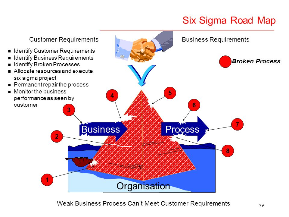 Six Sigma Road Map Business Process Organisation Customer Requirements