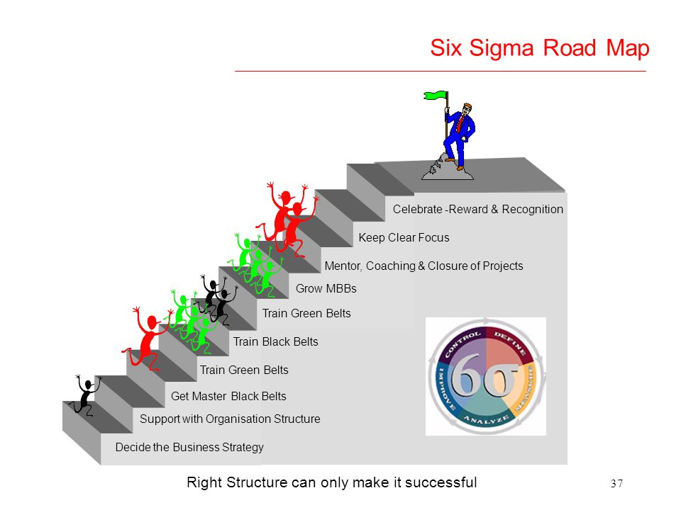 Right Structure can only make it successful