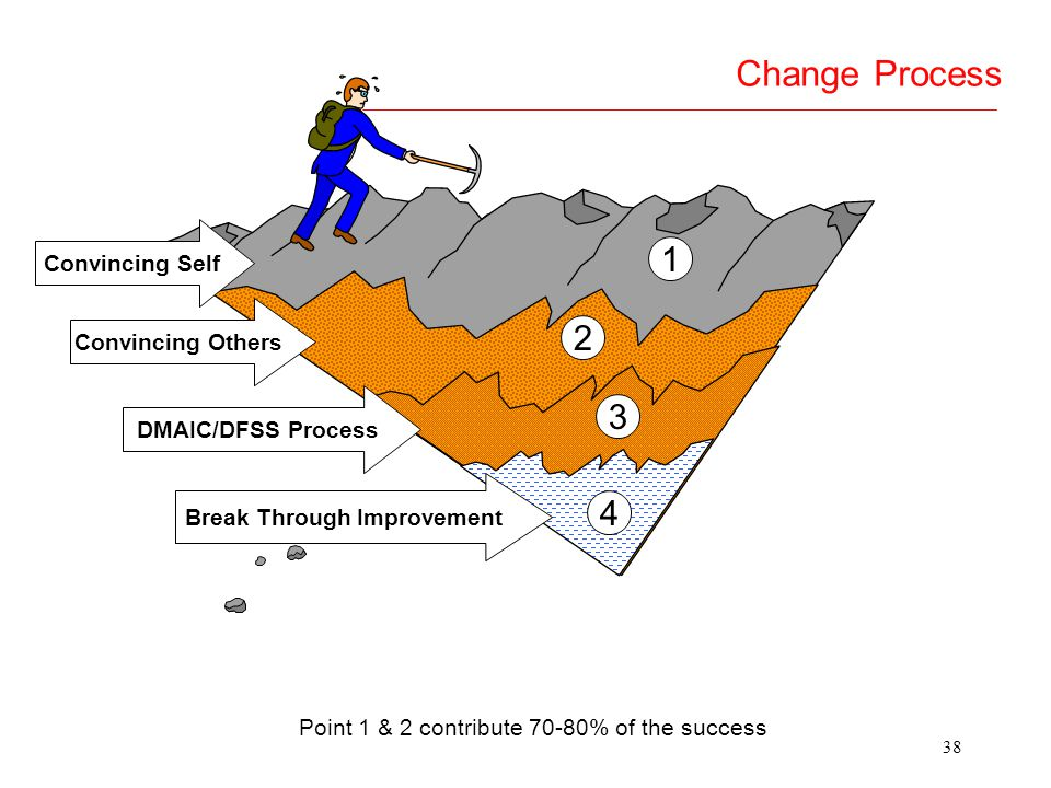 Break Through Improvement