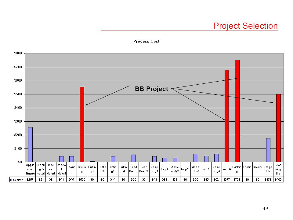 Project Selection BB Project