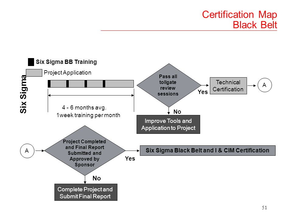 Certification Map Black Belt