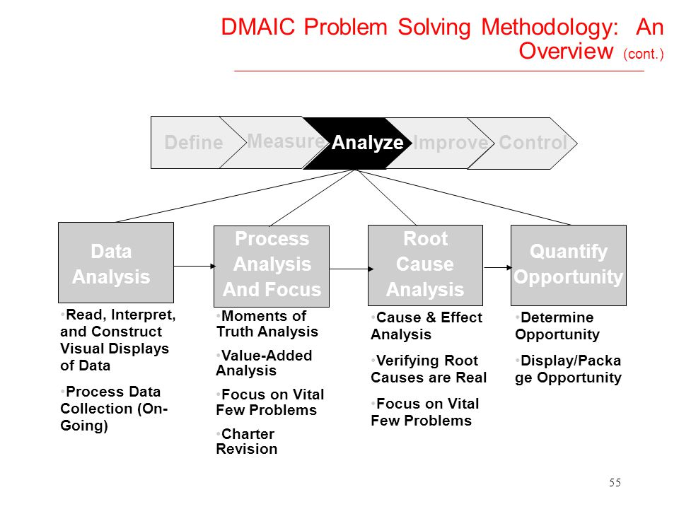 DMAIC Problem Solving Methodology: An Overview (cont.)