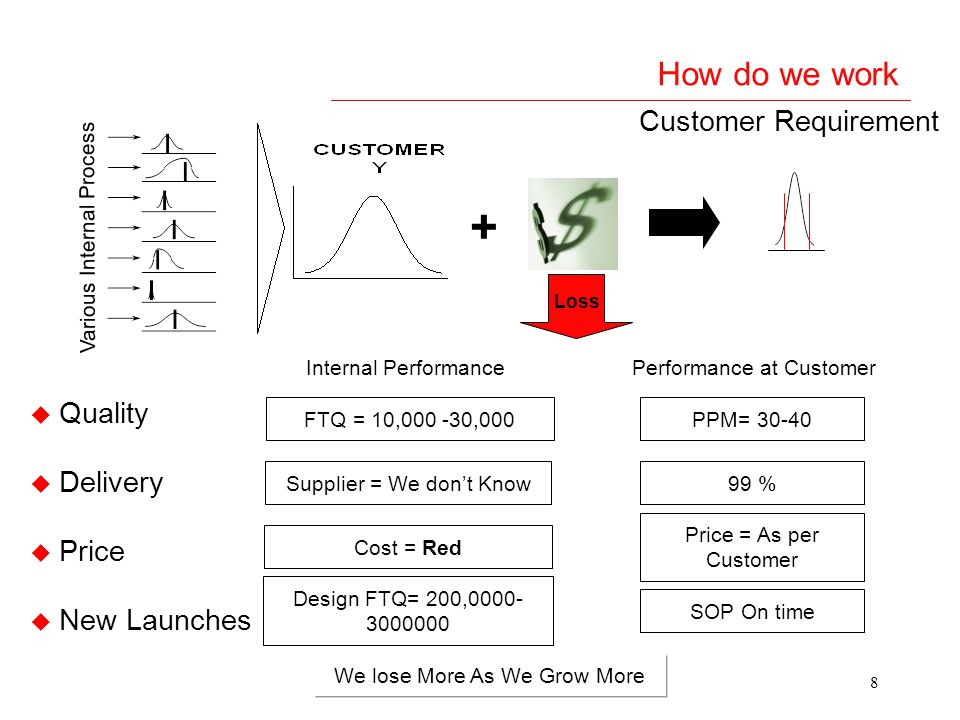 + How do we work Customer Requirement Quality Delivery Price