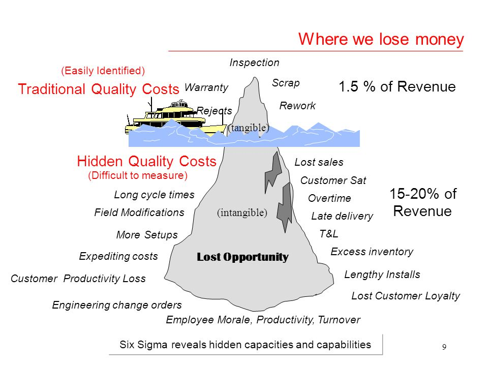 Where we lose money 1.5 % of Revenue Traditional Quality Costs