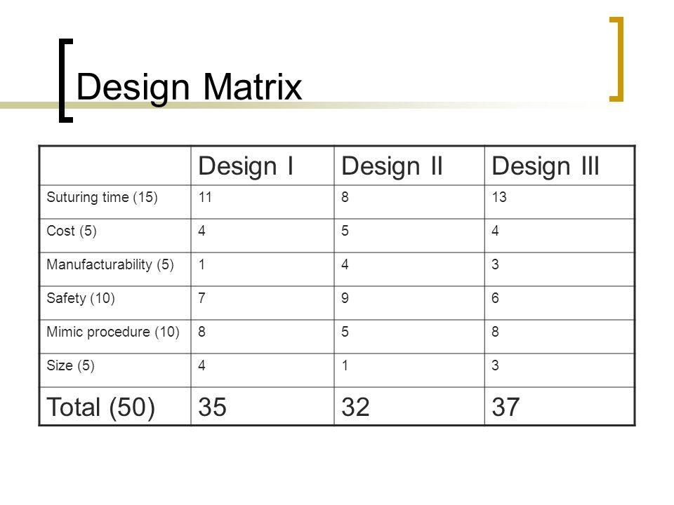 Design Matrix Design I Design II Design III Total (50) 35 32 37