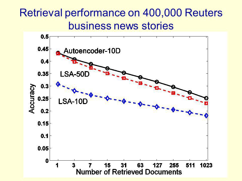 Retrieval performance on 400,000 Reuters business news stories