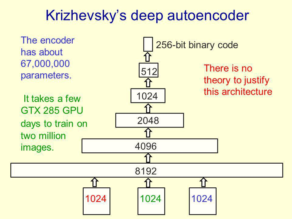 Krizhevsky's deep autoencoder