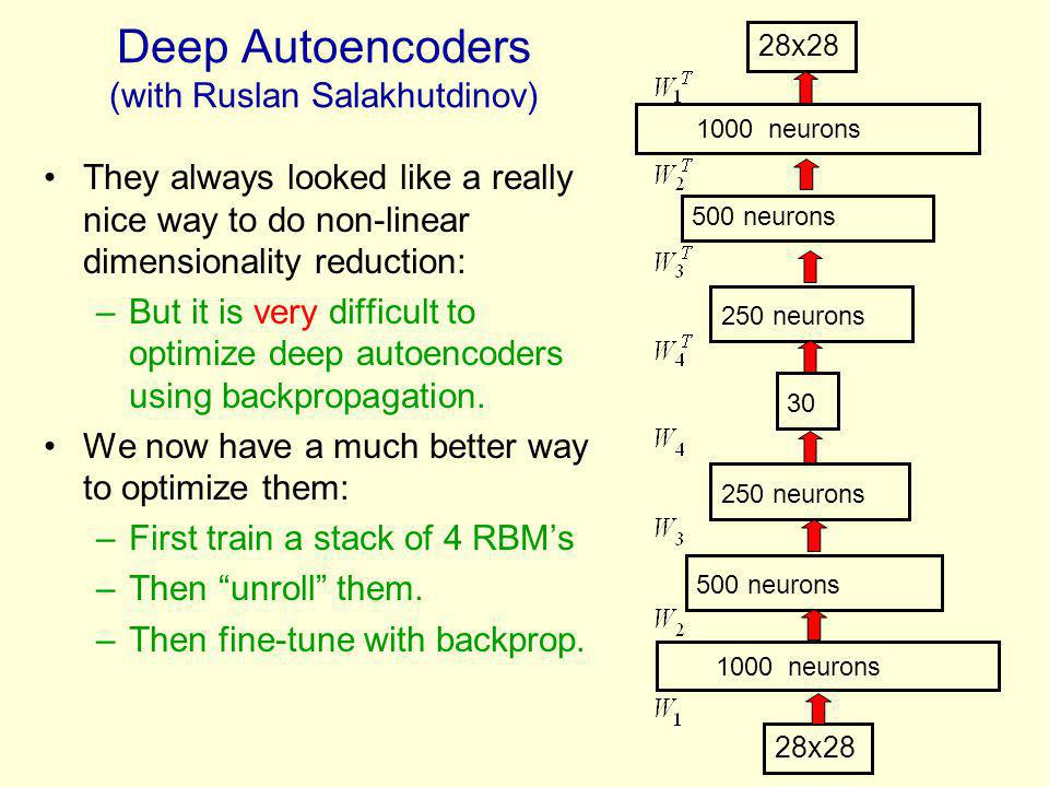 Deep Autoencoders (with Ruslan Salakhutdinov)