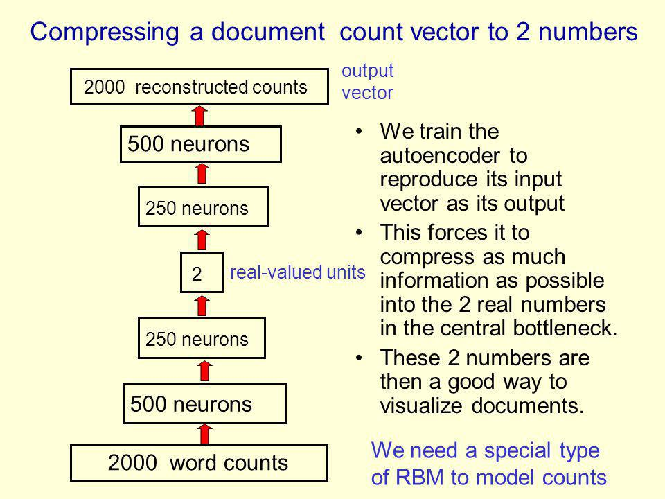 Compressing a document count vector to 2 numbers