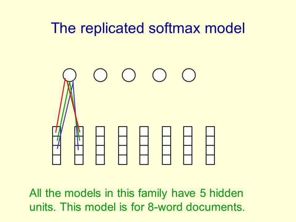 The replicated softmax model