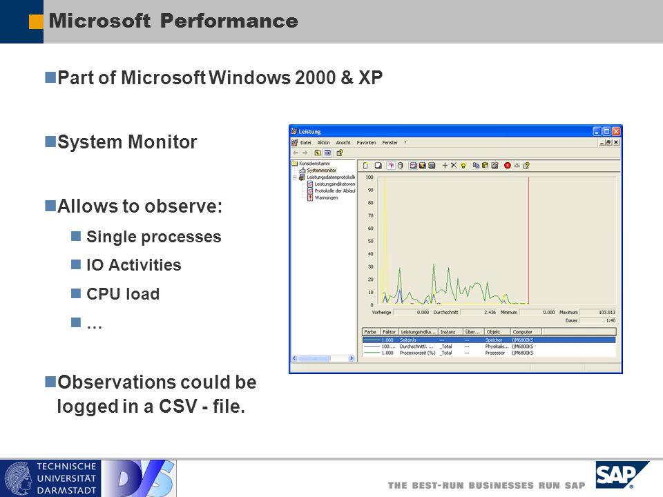 Microsoft Performance