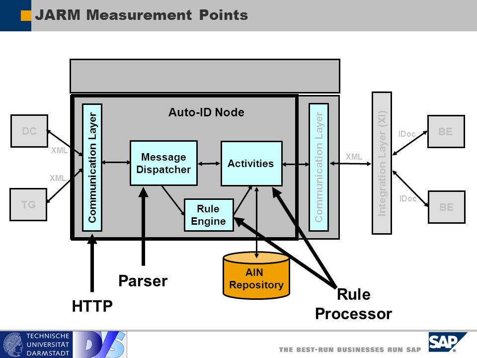 JARM Measurement Points