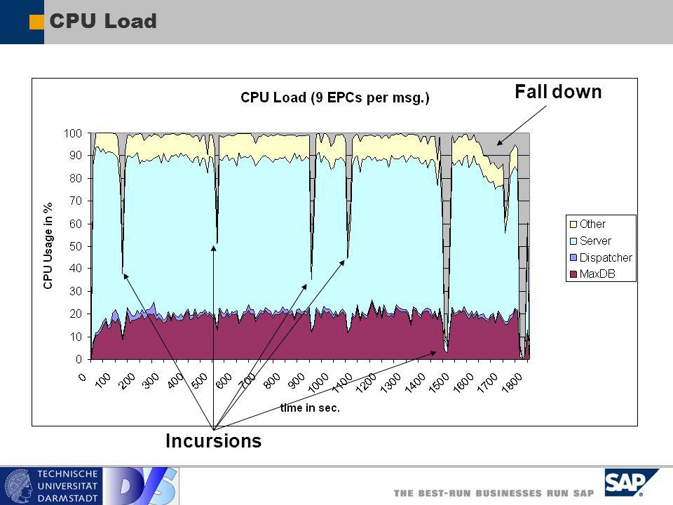 CPU Load Fall down Incursions