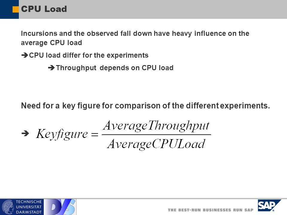 CPU Load Incursions and the observed fall down have heavy influence on the average CPU load. CPU load differ for the experiments.
