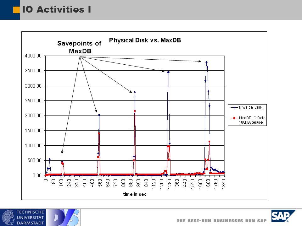 IO Activities I Savepoints of MaxDB