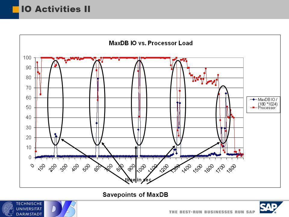 IO Activities II Savepoints of MaxDB