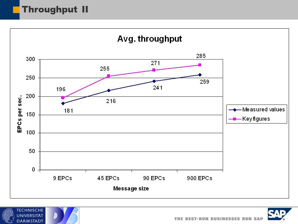Throughput II