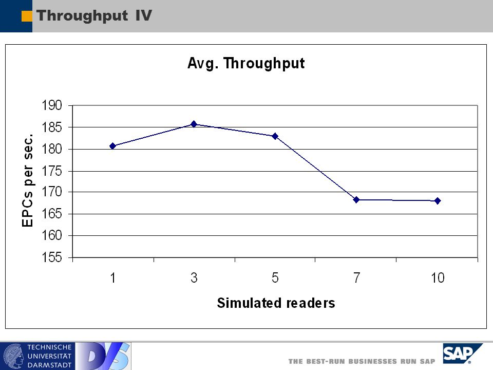 Throughput IV