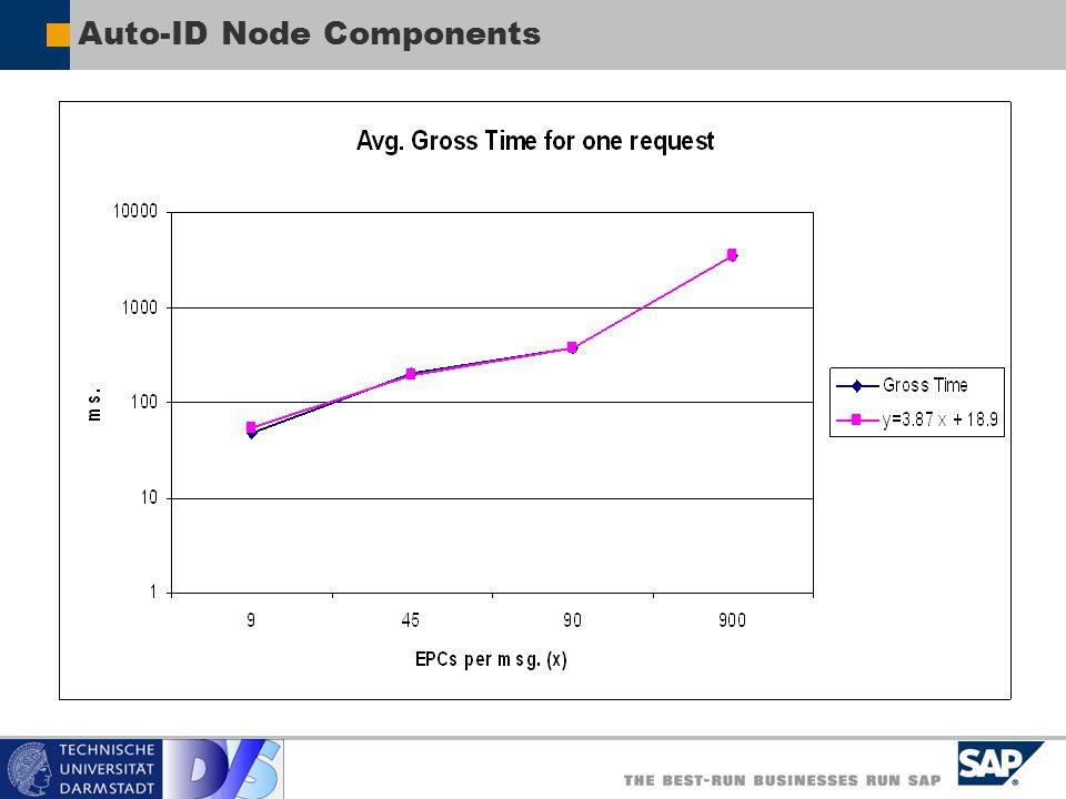 Auto-ID Node Components