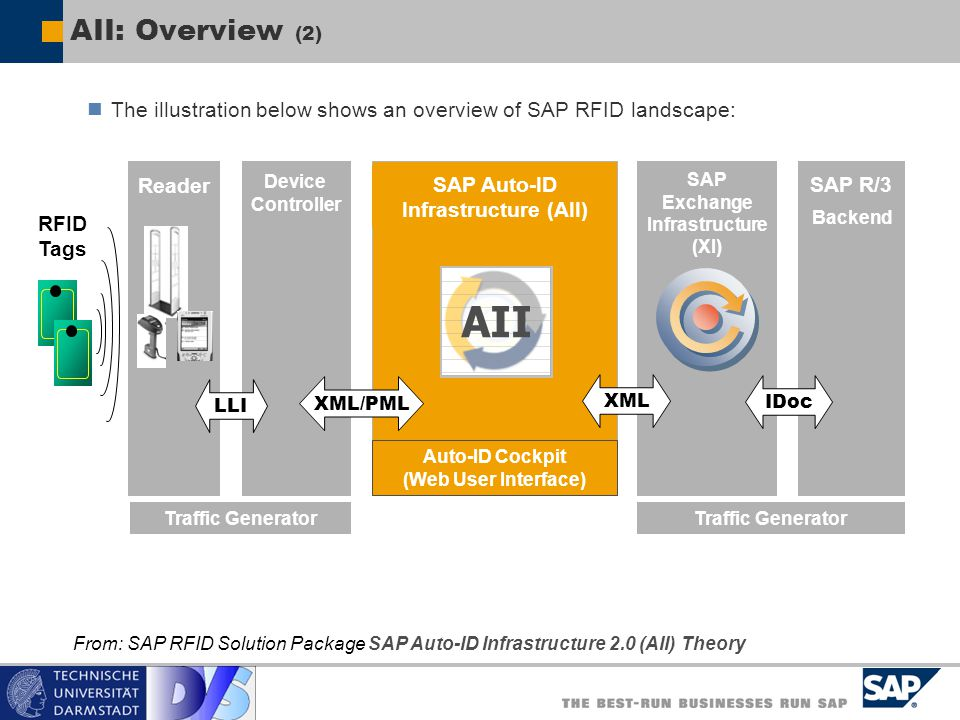 SAP Auto-ID Infrastructure (AII) Auto-ID Cockpit (Web User Interface)