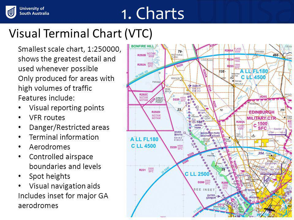 1. Charts Visual Terminal Chart (VTC)