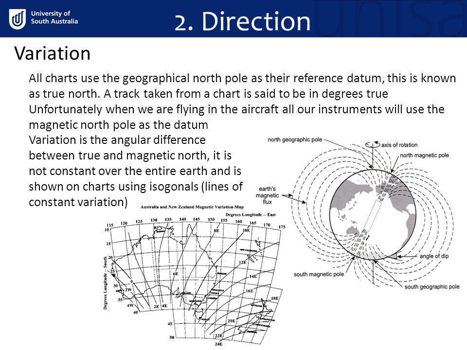2. Direction Variation.