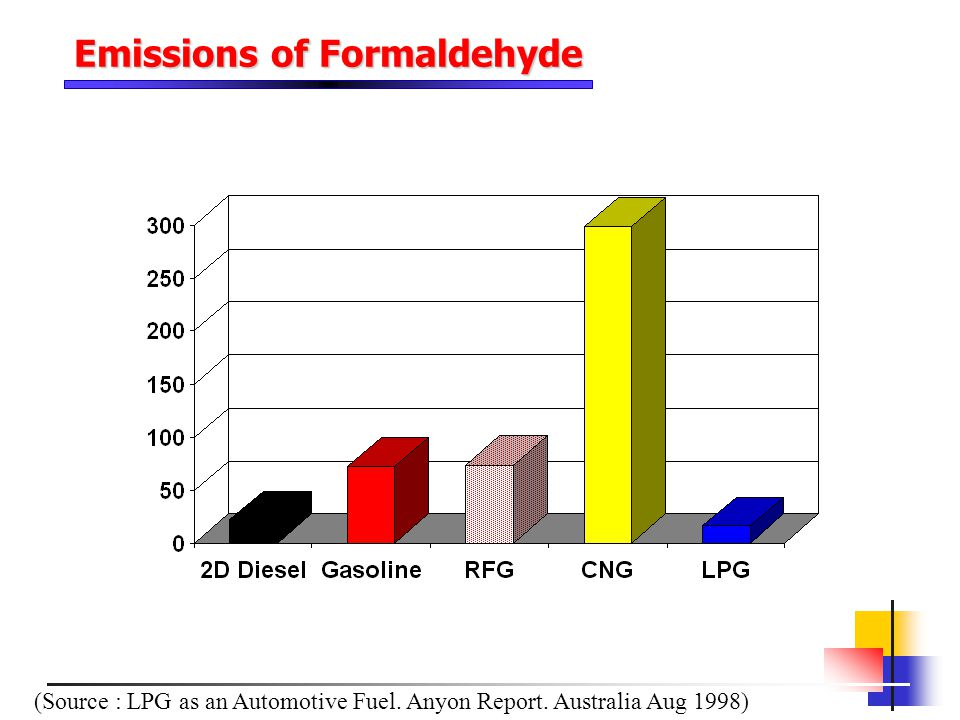 Emissions of Formaldehyde