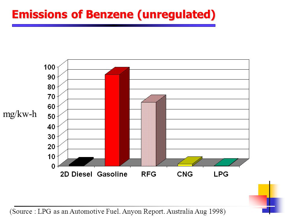 Emissions of Benzene (unregulated)