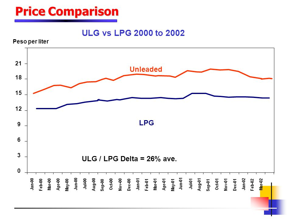 Price Comparison ULG vs LPG 2000 to 2002 Unleaded LPG