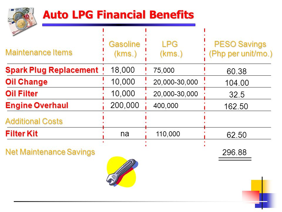 Auto LPG Financial Benefits