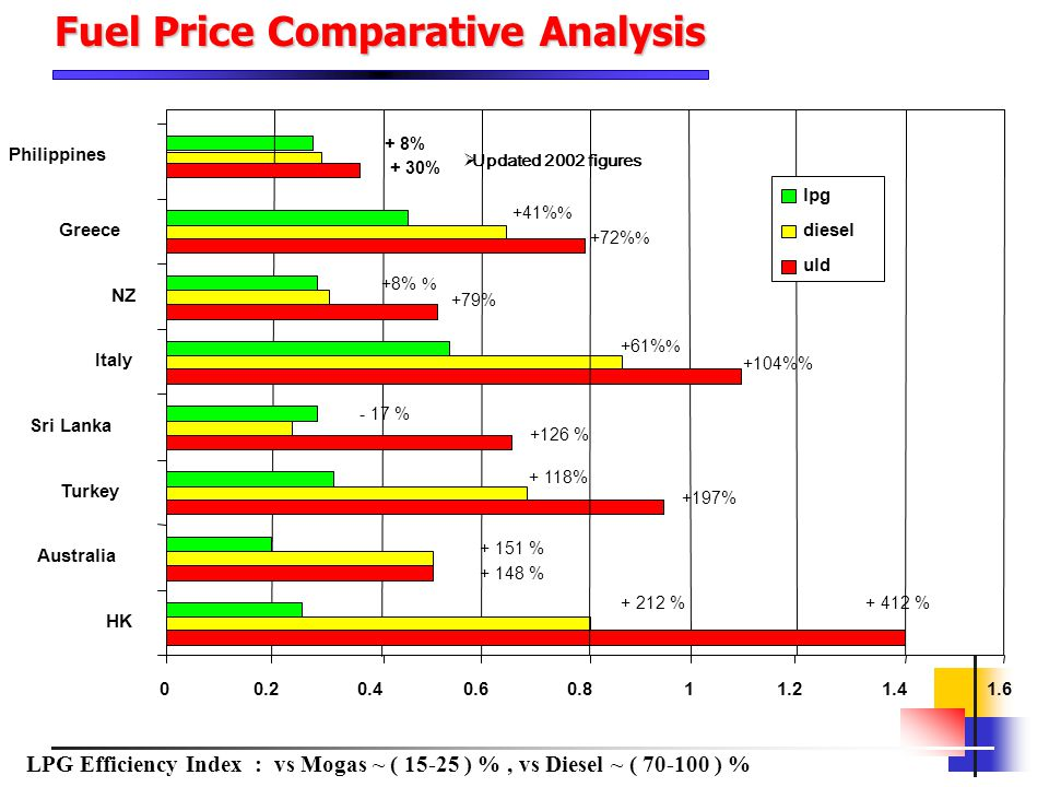 Fuel Price Comparative Analysis
