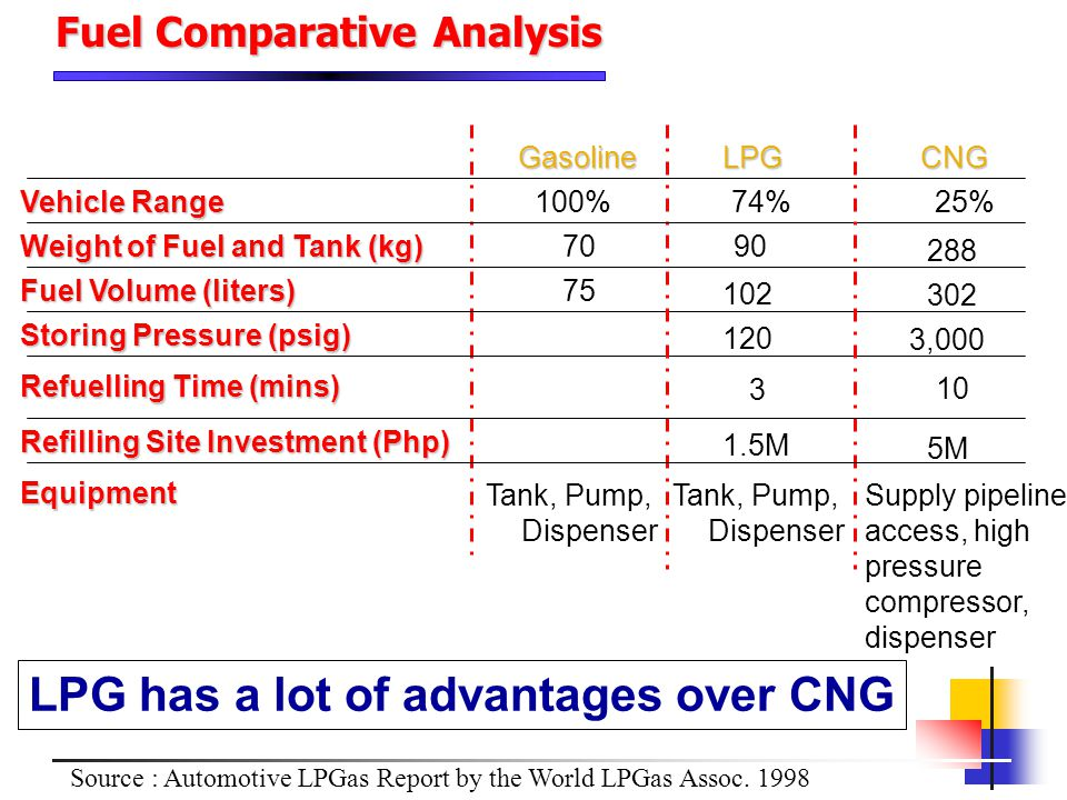 LPG has a lot of advantages over CNG
