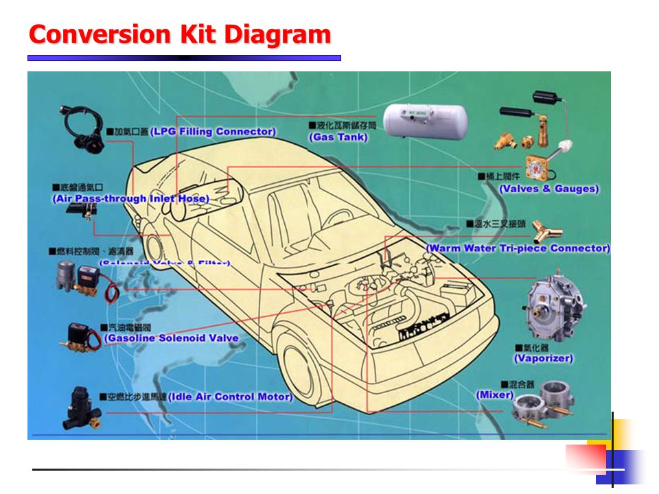 Conversion Kit Diagram