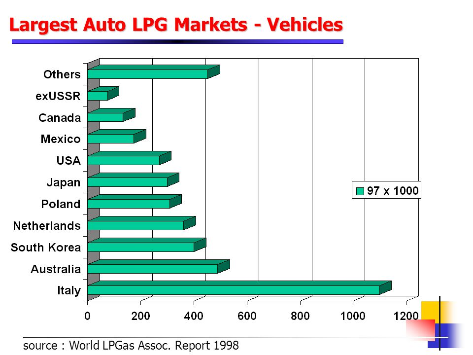Largest Auto LPG Markets - Vehicles