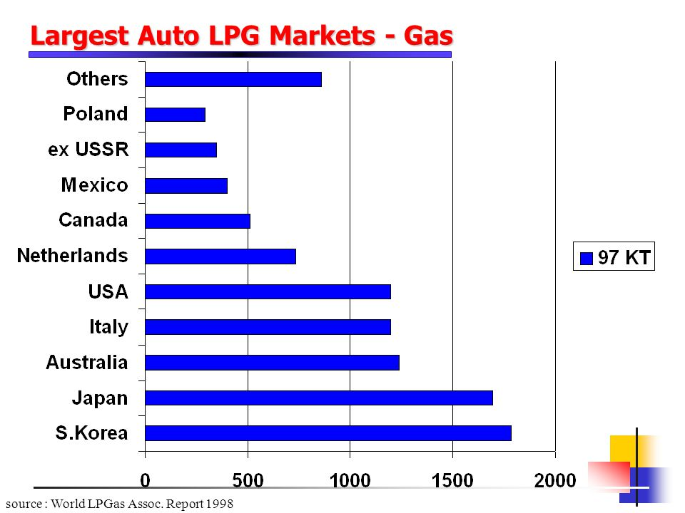 Largest Auto LPG Markets - Gas