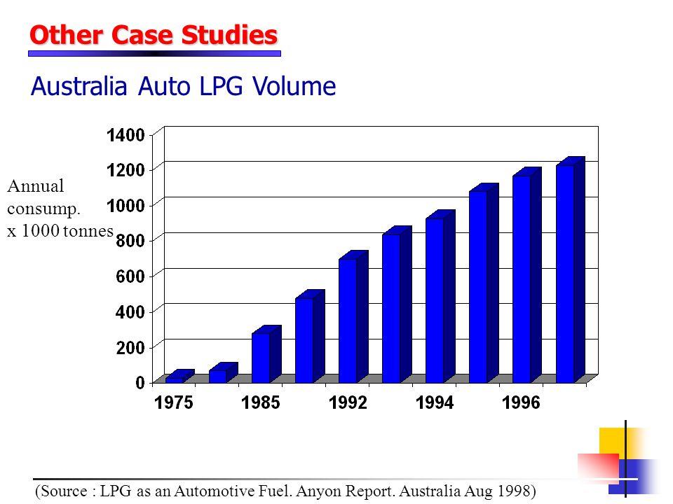 Australia Auto LPG Volume