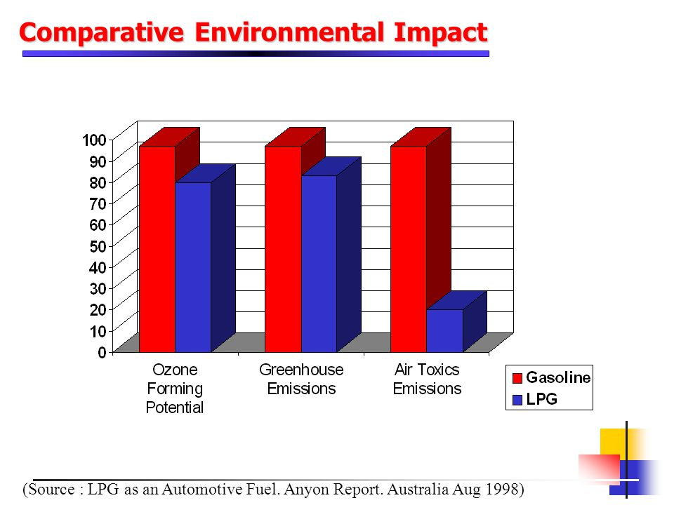 Comparative Environmental Impact