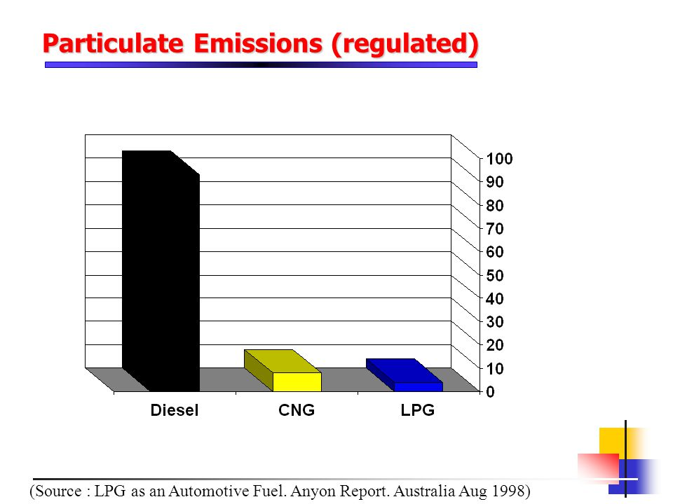 Particulate Emissions (regulated)
